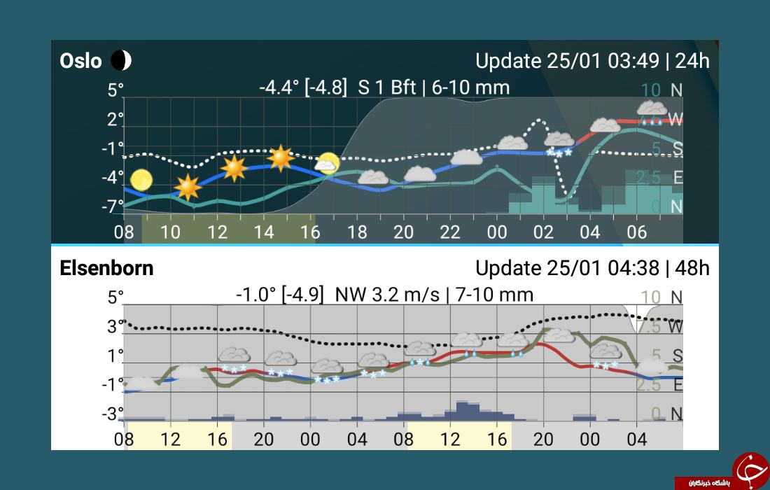 دانلود Meteogram Pro Weather Forecast 1.11.38 دقیق ترین برنامه هواشناسی اندروید